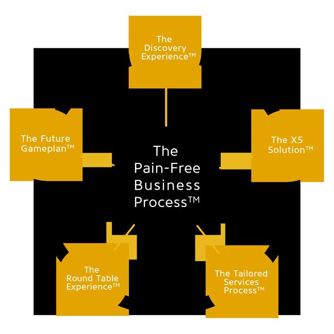 X5-Management-Pain-Free-Business-Process-650